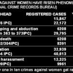 Statistics – Violence Against Women